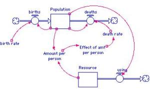 STELLA diagram depicting two key STOCKS:  Population and Resources . . . and these are locked in a feedback loop