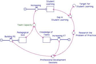 Two key stocks build up an Instructional Team's capacity to instruct young people:  acquired pedagogical skills and a knowledge of teenagers.  These are two quite different things.  One can love and understand teenagers but be an ineffective teacher; conversely, one can have the all pedagogical strategies, but with little understanding or empathy for children, very little learning will occur.