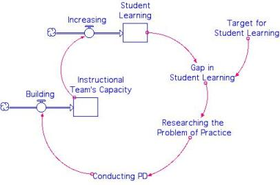 "Feedback loop depicts how a Gap in Student Learning drives Professional Development (PD) for the Instructional Team.  In the argot of education, the gap is often called the ""problem of practice."""